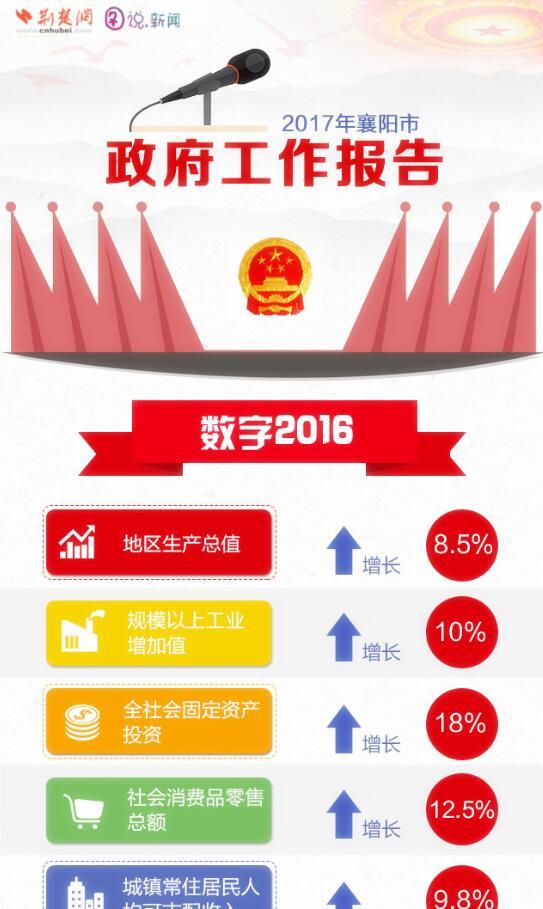2017襄阳政府工作报告