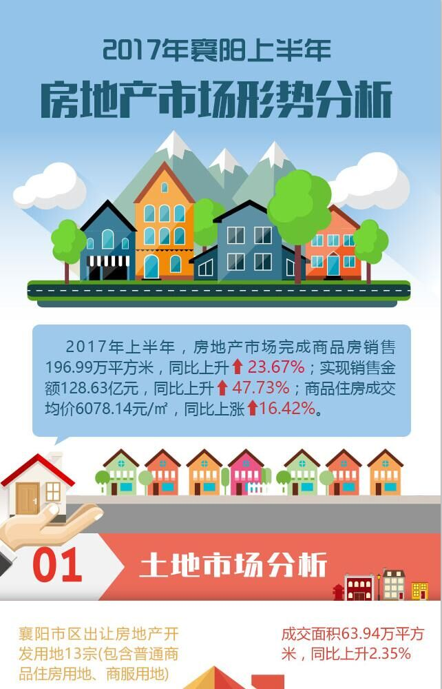 2017年襄阳上半年房地产市场形势分析
